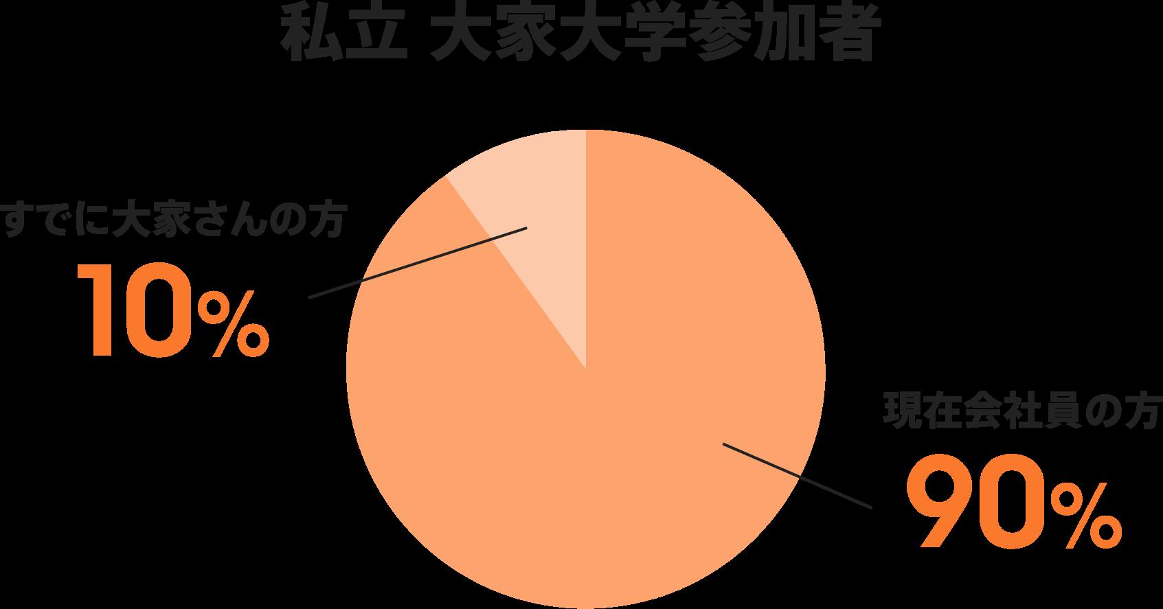 私立 大家大学参加者:現在会社員の方が90%