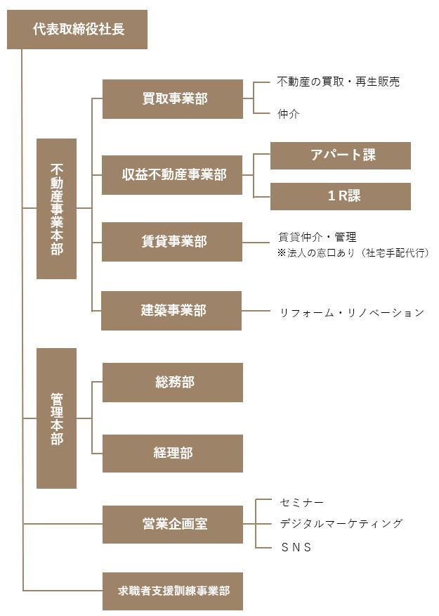 中山不動産 組織図