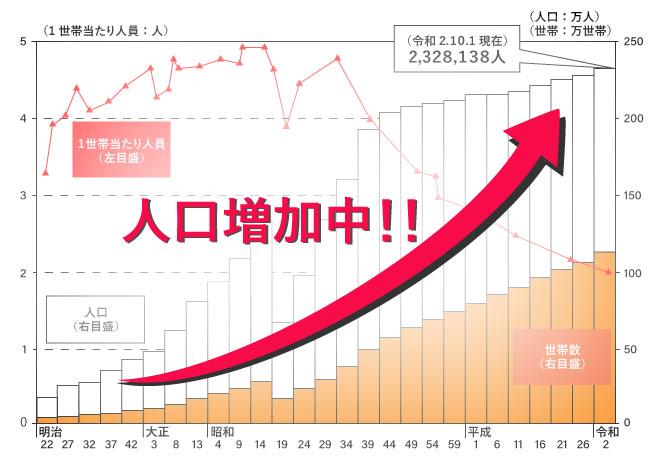 名古屋市の人口の推移のグラフ